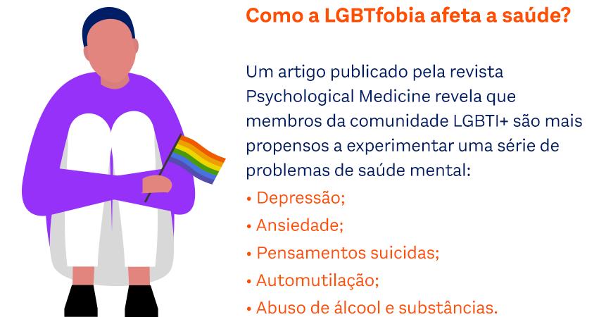 Como a LGBTfobia afeta a saúde? Um artigo publicado pela revista Psychological Medicine revela que membros da comunidade LGBTI+ são mais propensos a experimentar uma série de problemas de saúde mental: Depressão; Ansiedade; Pensamentos suicidas; Automutilação; Abuso de álcool e substâncias.