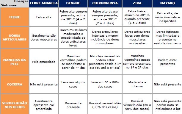 Tabela comparativa Mayaro