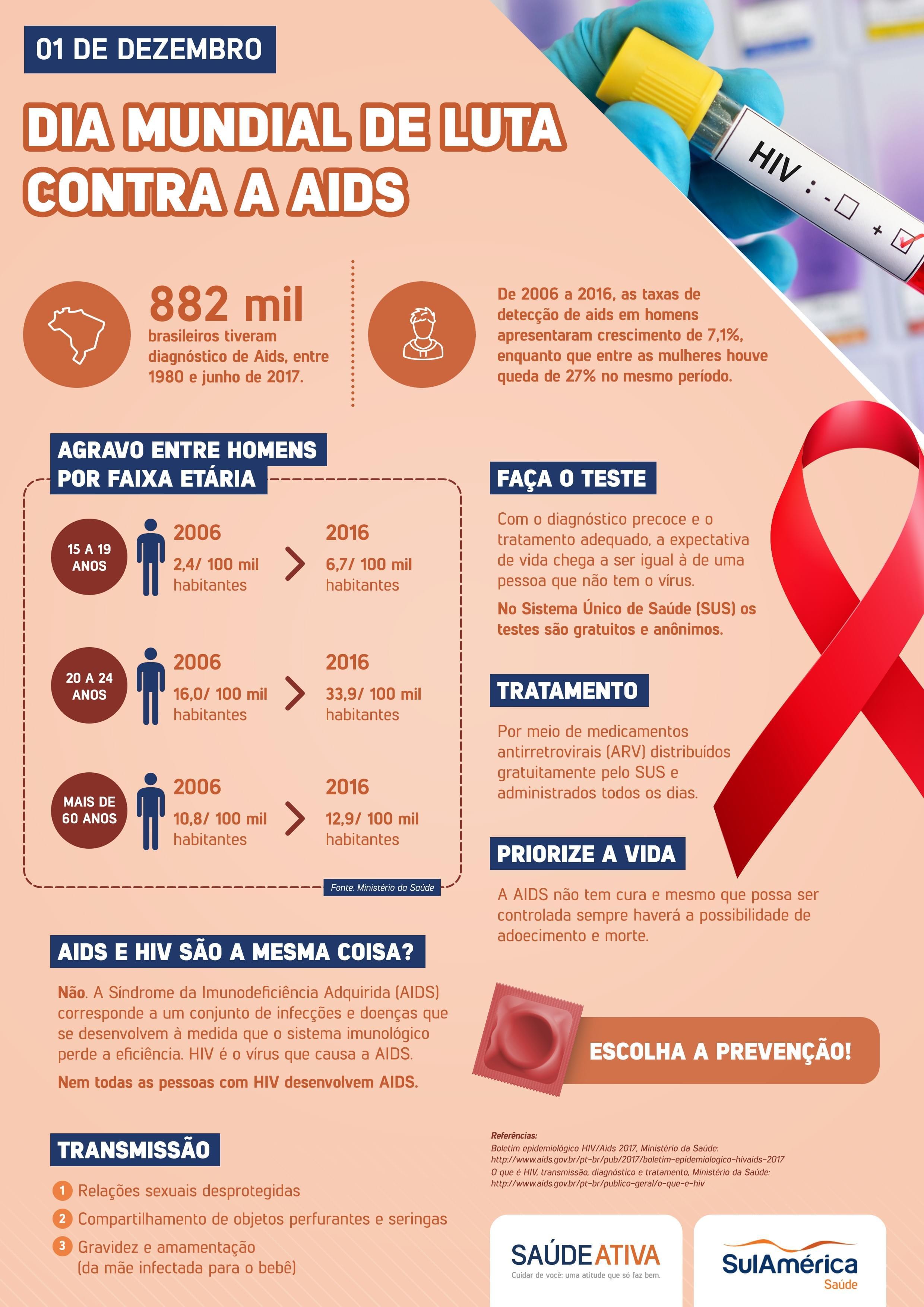 Luta AIDS