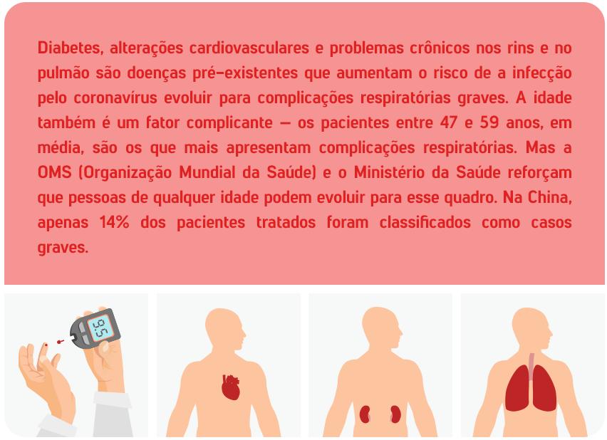 Diabetes, alterações cardiovasculares e problemas crônicos nos rins e no pulmão são doenças pré-existentes que aumentam o risco de a infecção pelo coronavírus evoluir para complicações respiratórias graves. A idade também é um fator complicante – os pacientes entre 47 e 59 anos, em média, são os que mais apresentam complicações respiratórias. Mas a OMS (Organização Mundial da Saúde) e o Ministério da Saúde reforçam que pessoas de qualquer idade podem evoluir para esse quadro. Na China, apenas 14% dos pacientes tratados foram classificados como casos graves.