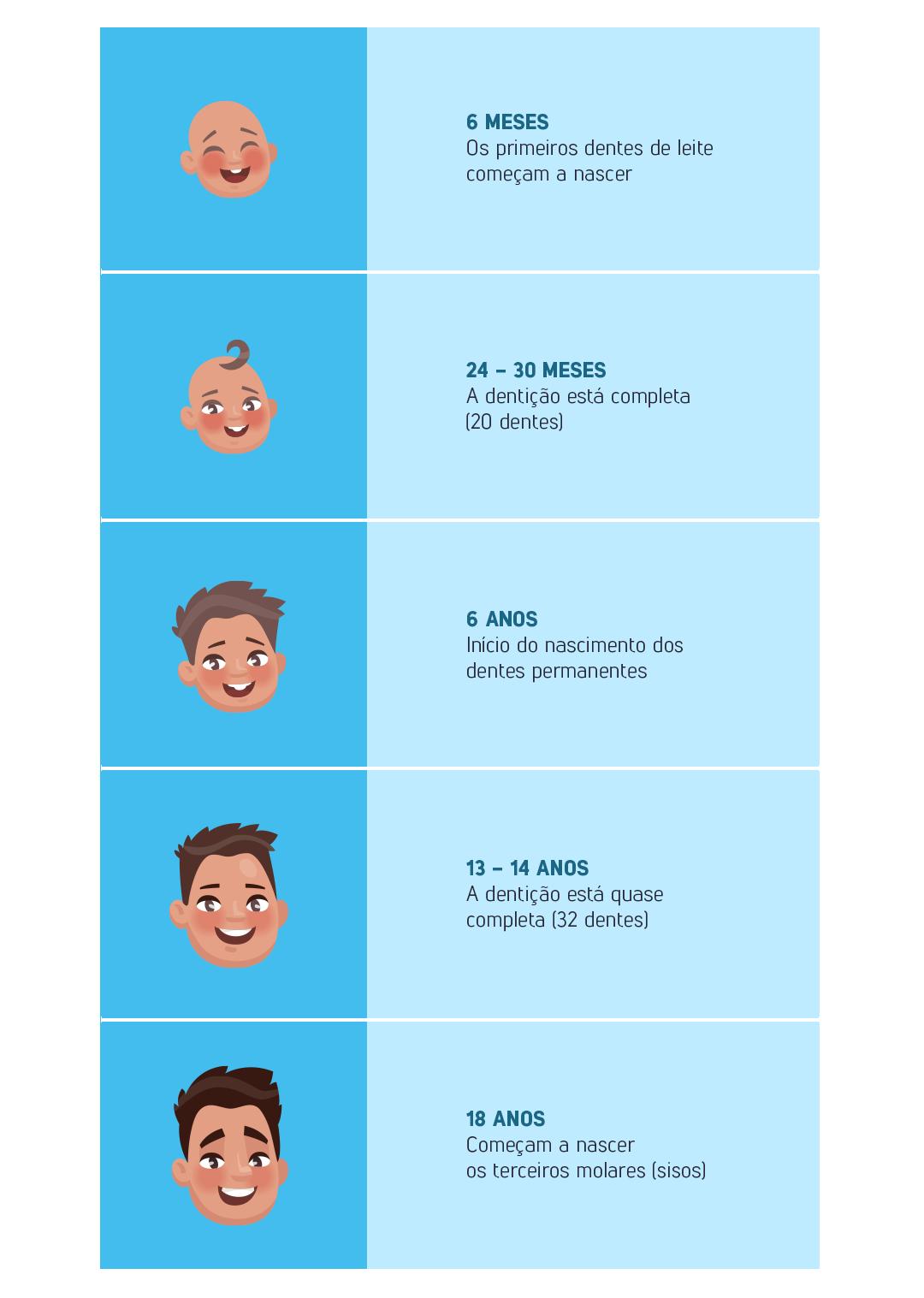 grafico-sulamerica-dente-leite