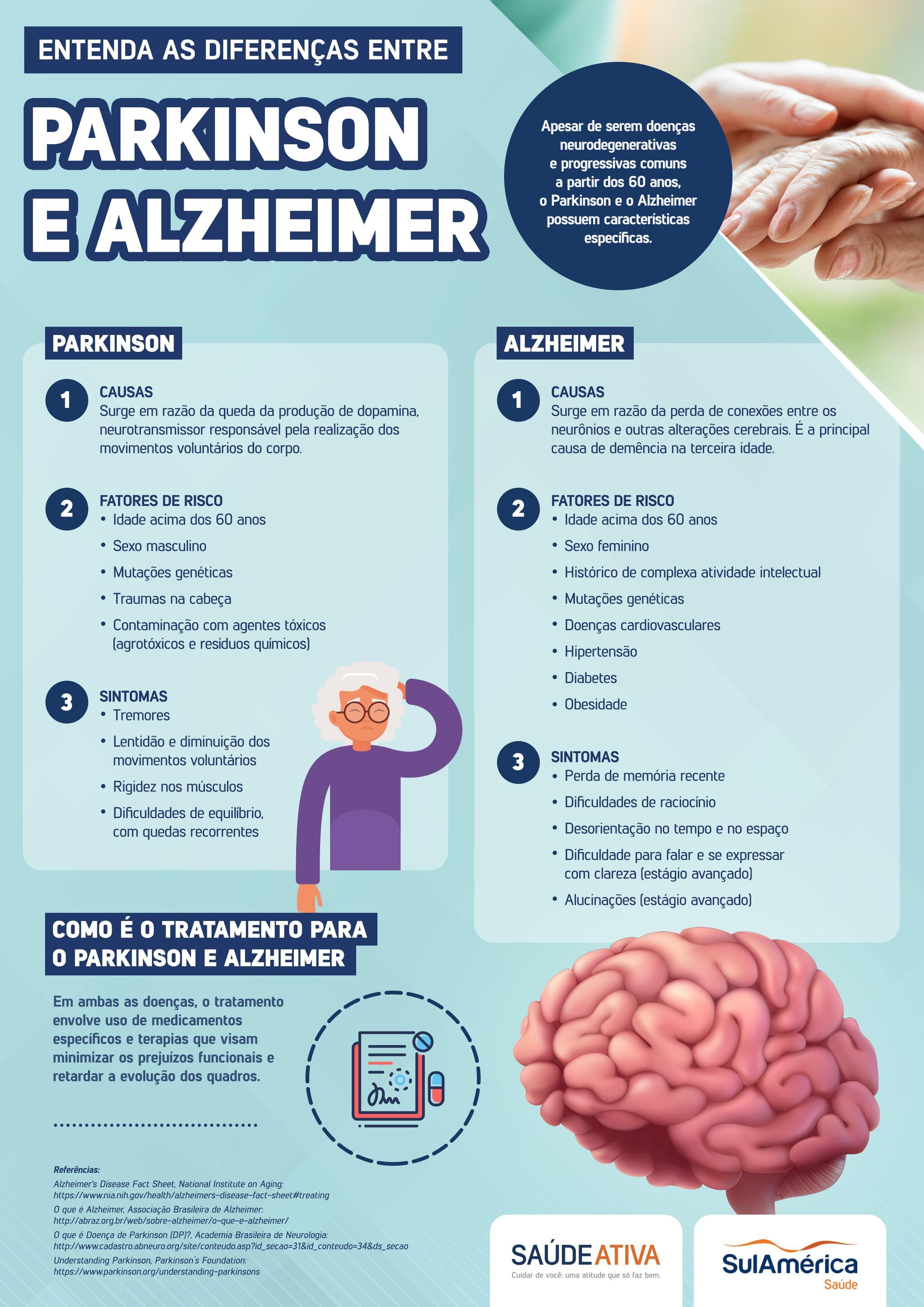 Diferenças entre Alzheimer e Parkinson