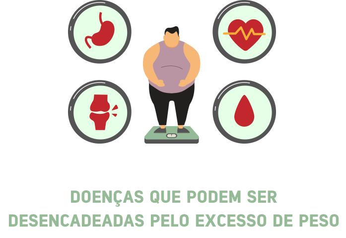 sulamerica_2020_saude_artigo_obesidade-e-covid_02